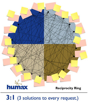 ReciprocityRingimage