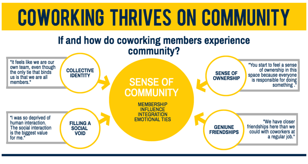 coworking thrives on community